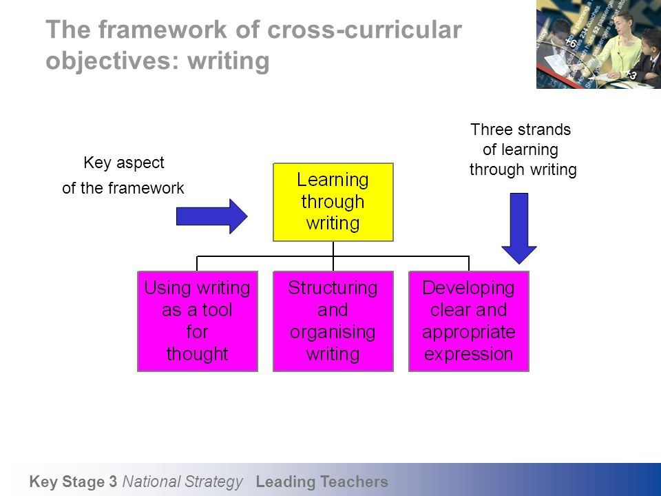 Key objectives for writing