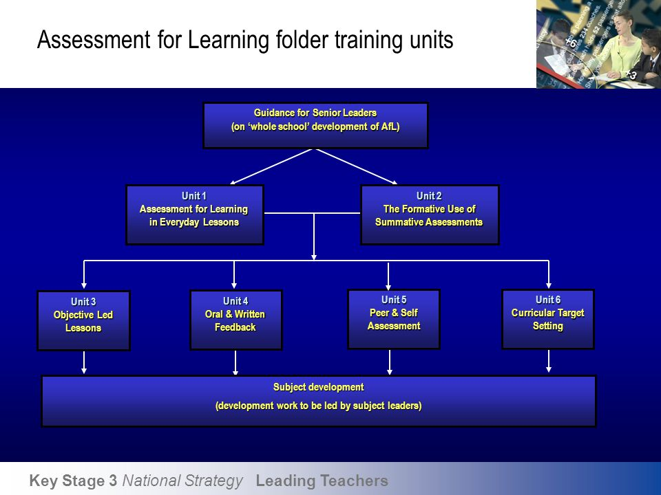 Assessment for Learning WSS – timeline of events…