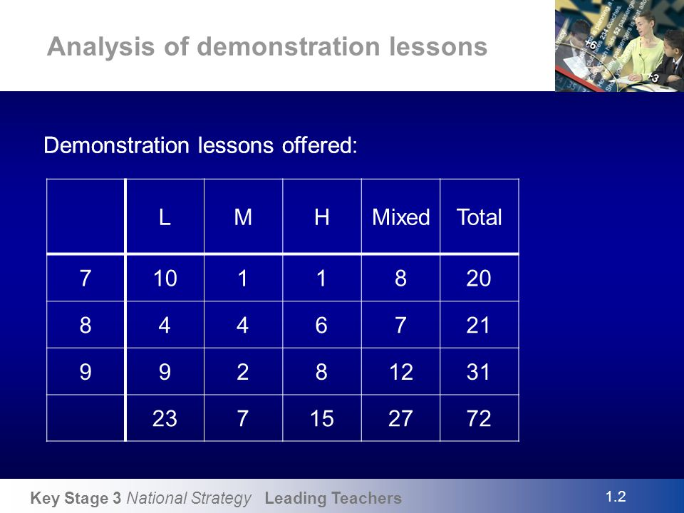 Analysis of demonstration lessons