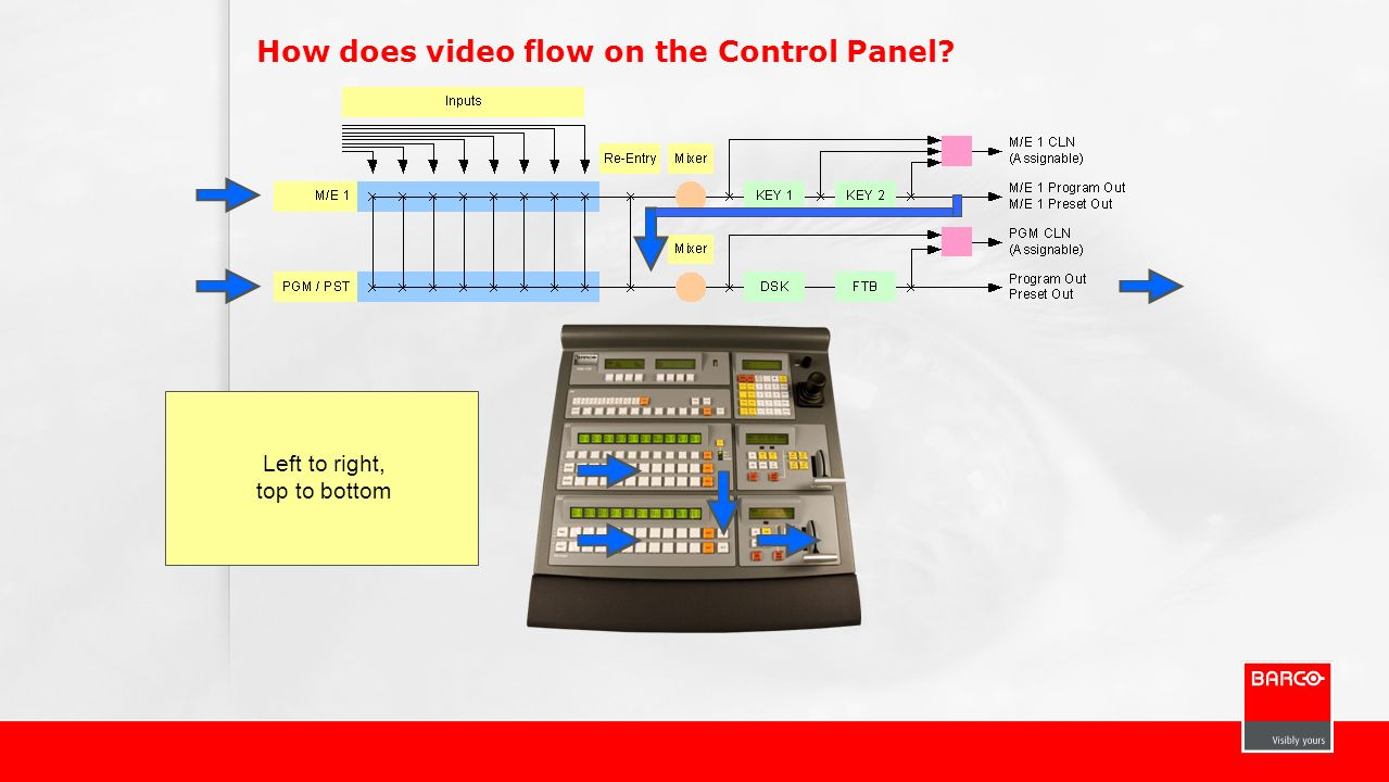 How does video flow on the Control Panel