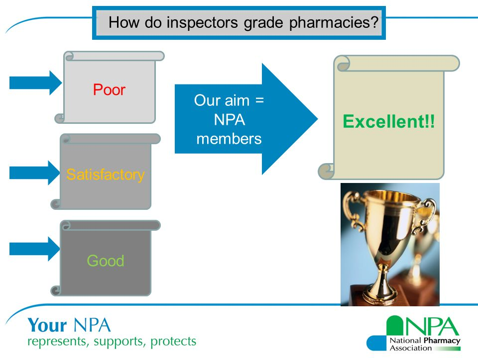 Excellent!! How do inspectors grade pharmacies Poor