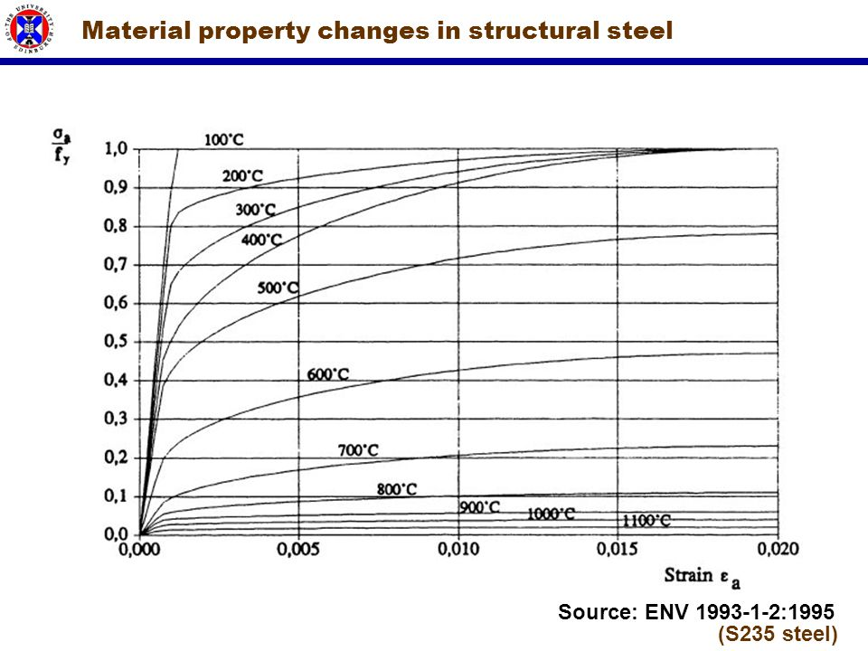 Material property changes in structural steel