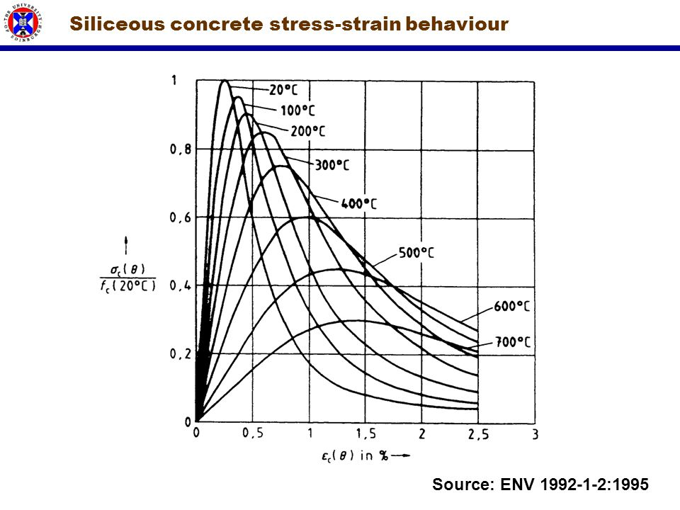 Siliceous concrete stress-strain behaviour