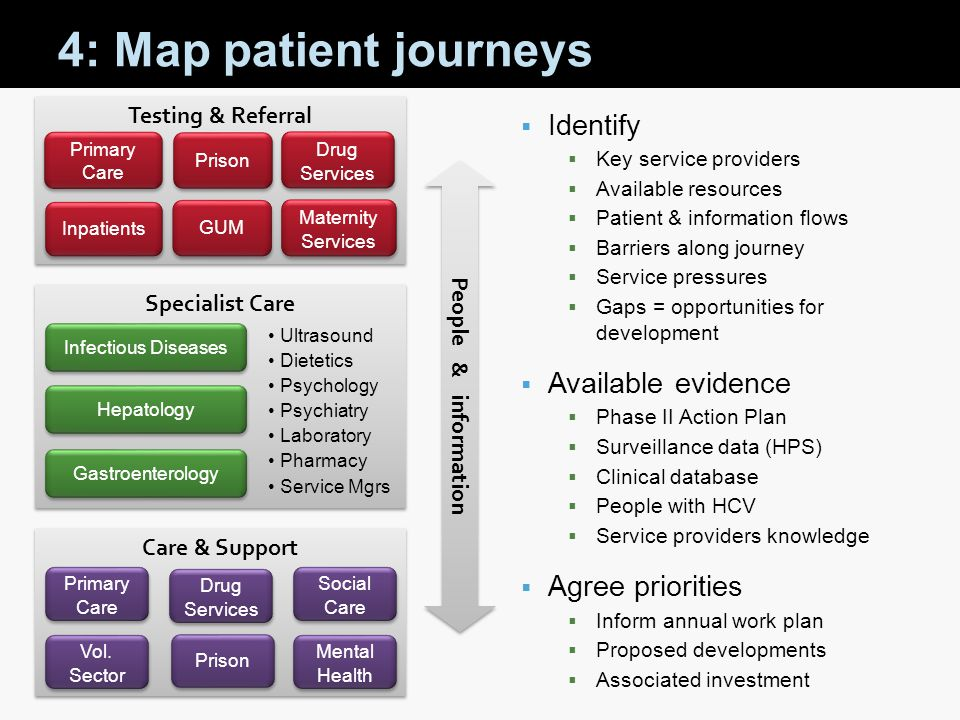 4: Map patient journeys Identify Available evidence Agree priorities
