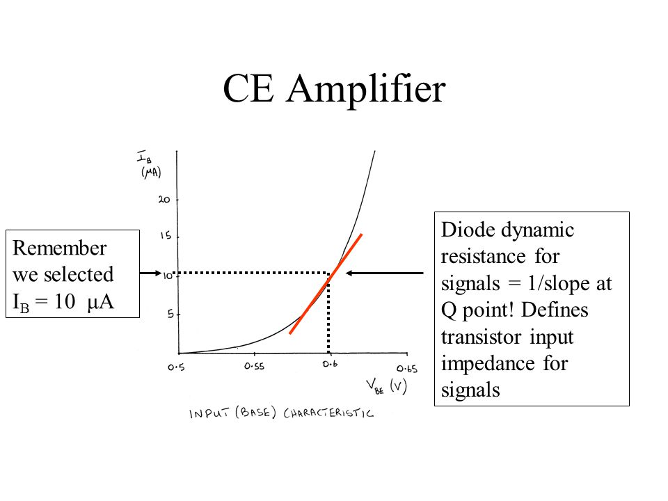 CE Amplifier Diode dynamic resistance for signals = 1/slope at Q point! Defines transistor input impedance for signals.