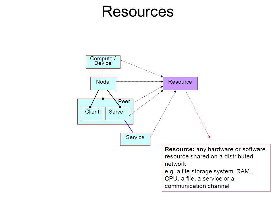 Resources Computer/ Device. Node. Resource. Resource: any hardware or software resource shared on a distributed network.