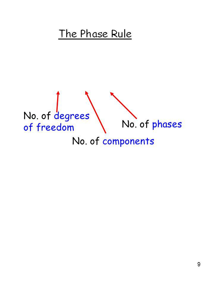No. of degrees of freedom No. of components No. of phases