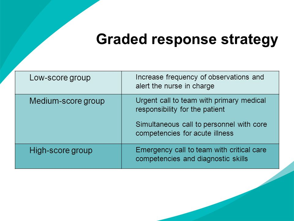 Graded response strategy