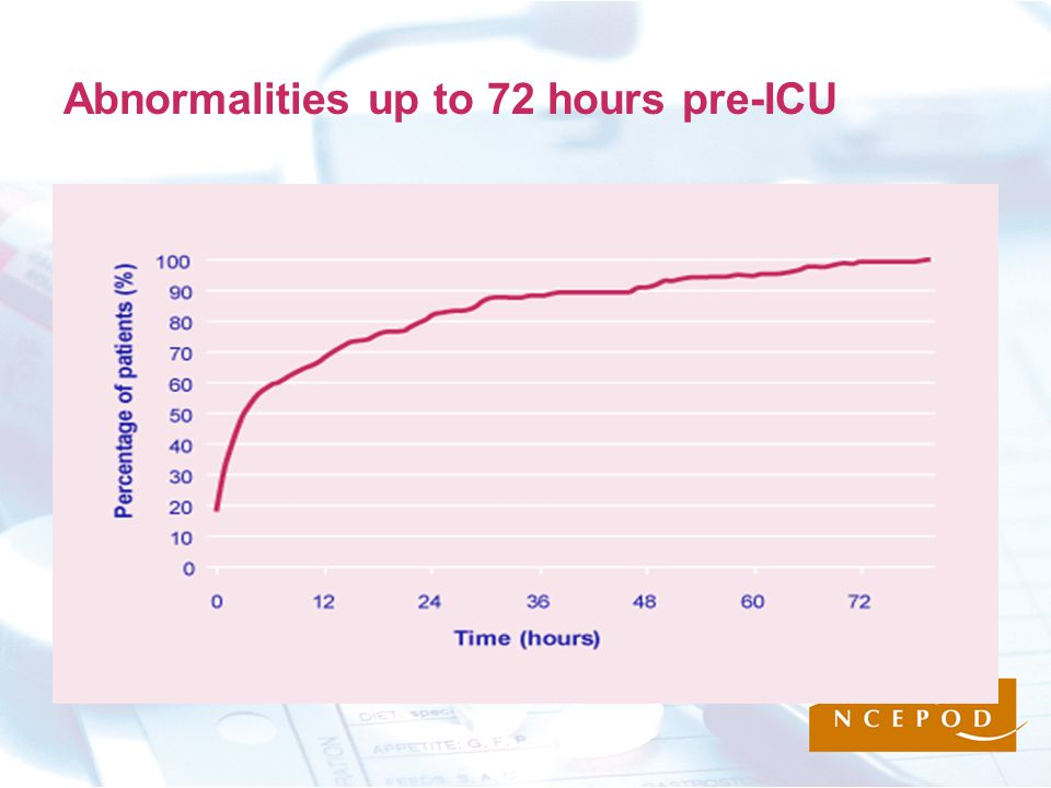 Abnormalities up to 72 hours pre-ICU