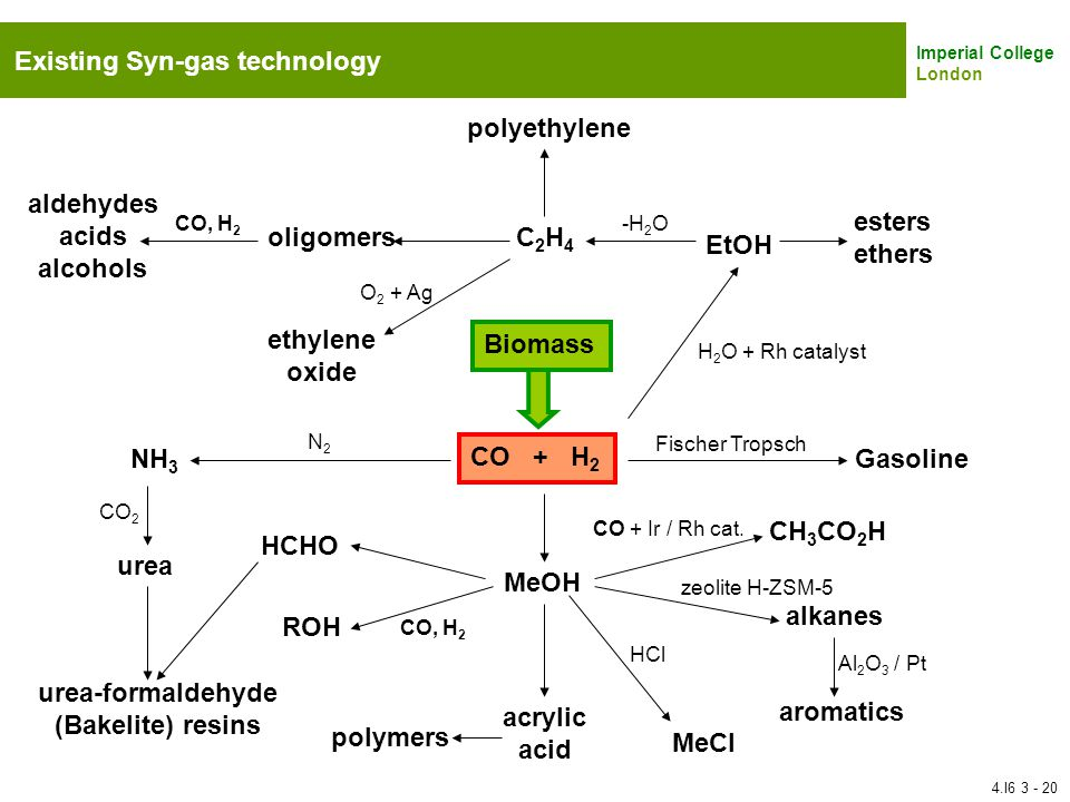 Existing Syn-gas technology