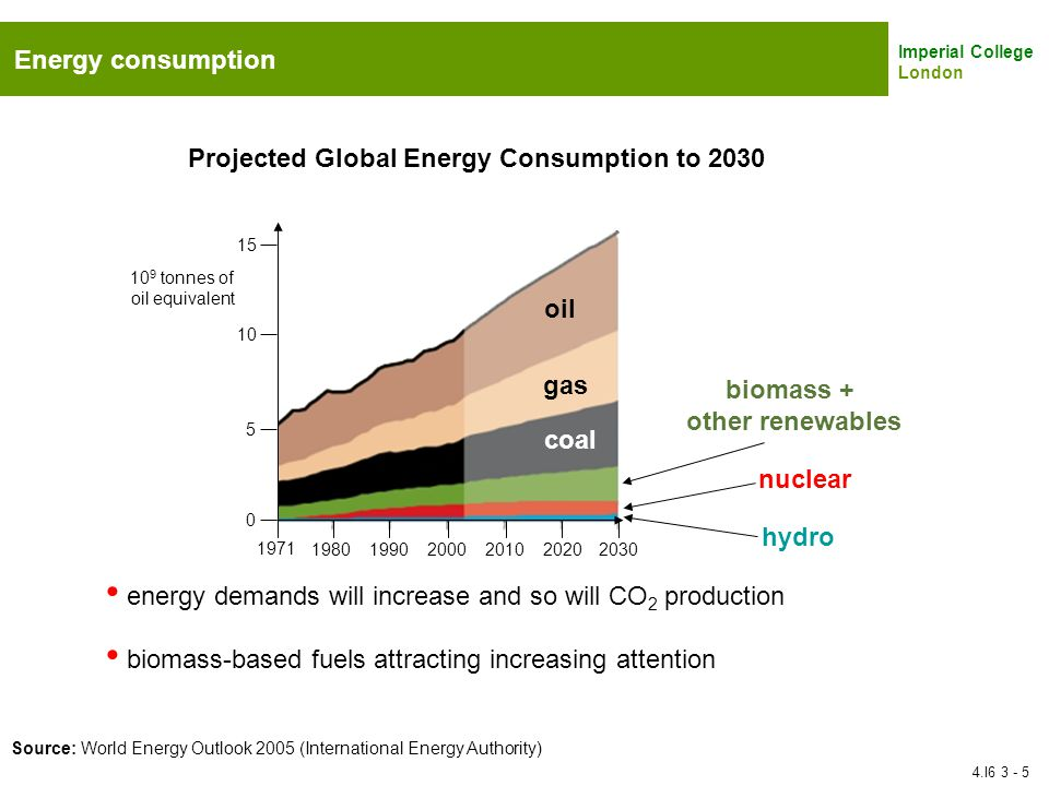 biomass + other renewables