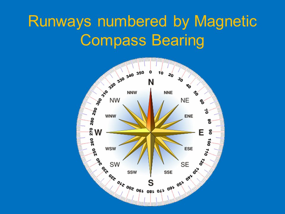 Runways numbered by Magnetic Compass Bearing