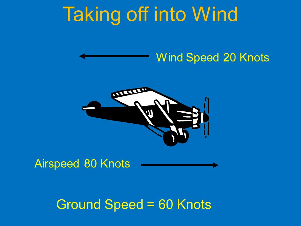 Taking off into Wind Ground Speed = 60 Knots Wind Speed 20 Knots