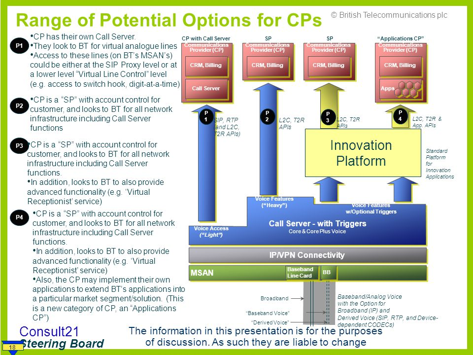 Range of Potential Options for CPs