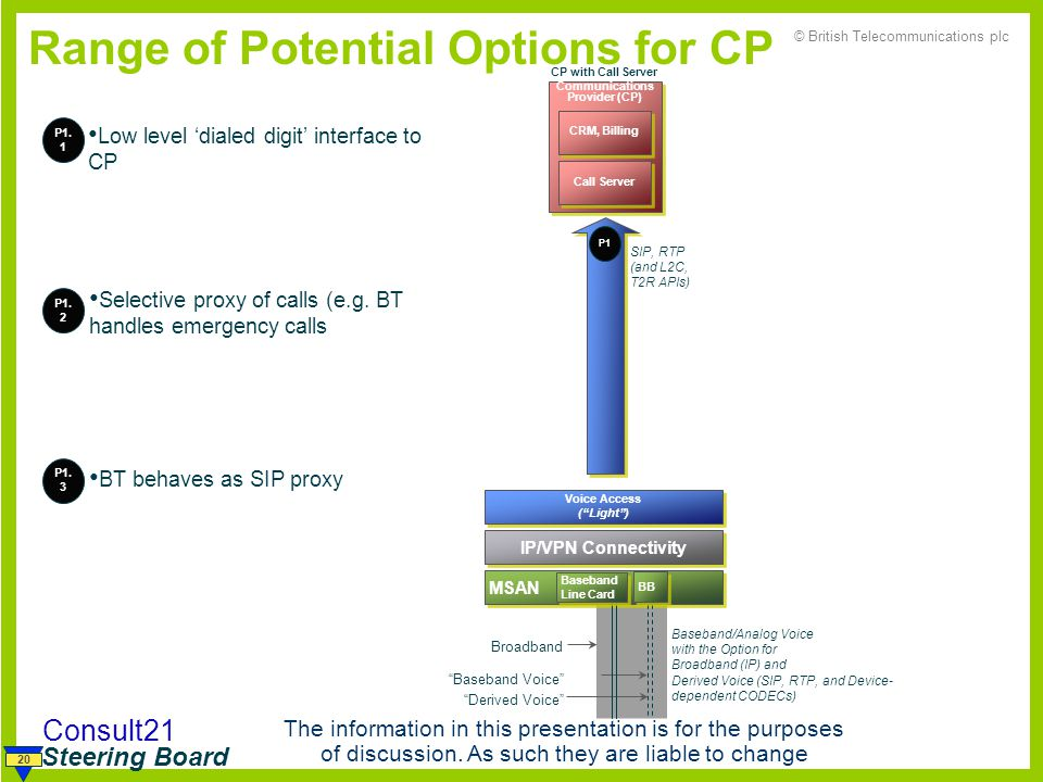 Range of Potential Options for CP
