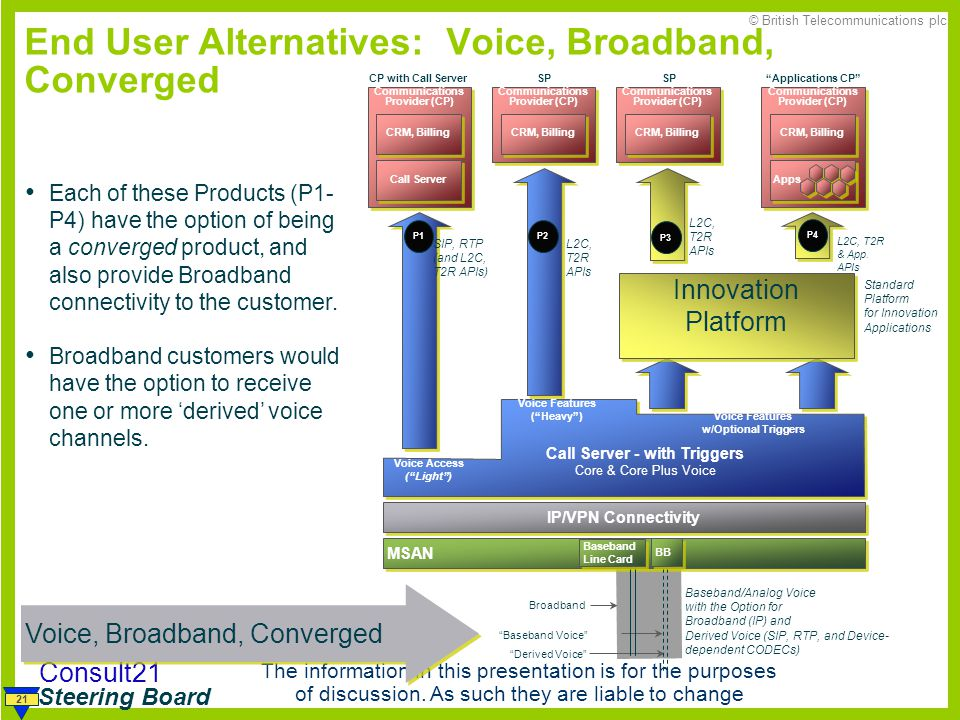 End User Alternatives: Voice, Broadband, Converged