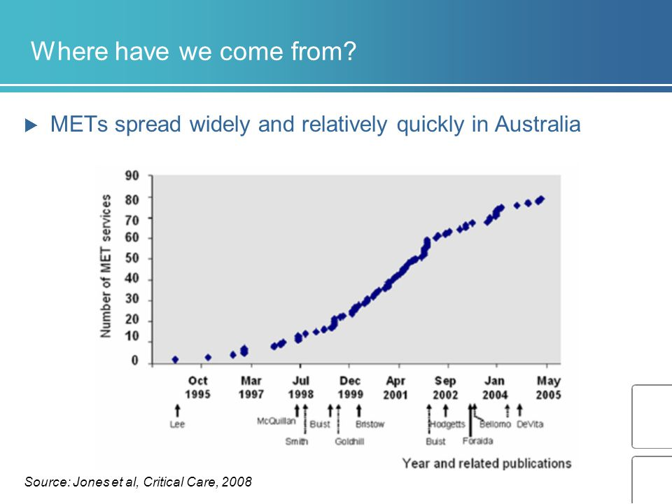 Where have we come from. METs spread widely and relatively quickly in Australia.