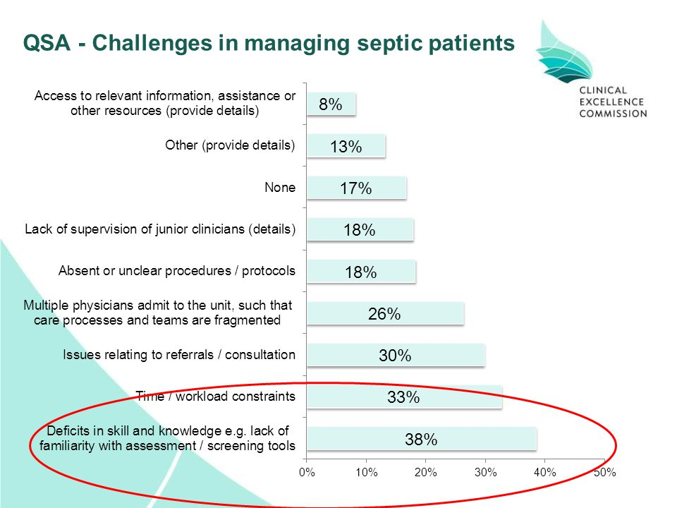 QSA - Challenges in managing septic patients