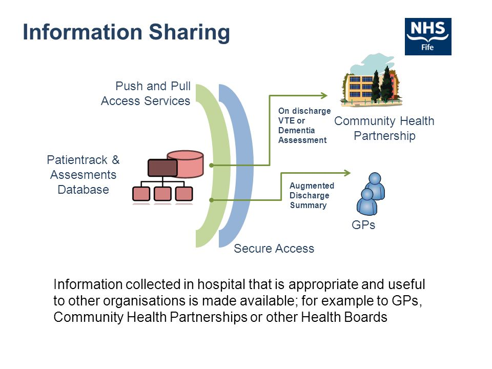 Information Sharing Push and Pull Access Services. On discharge VTE or Dementia Assessment. Community Health Partnership.