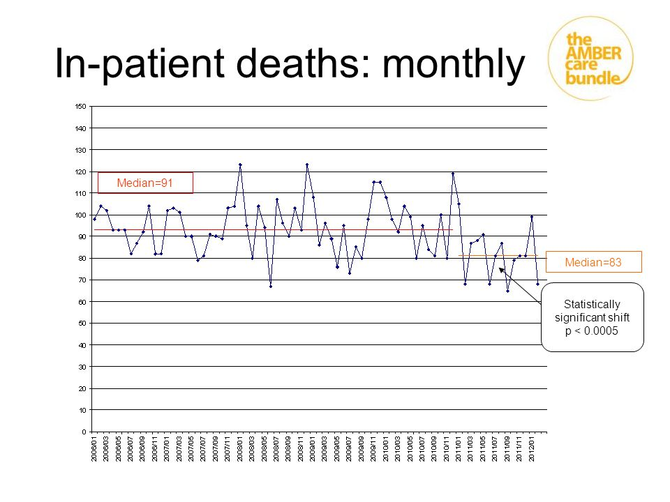 In-patient deaths: monthly