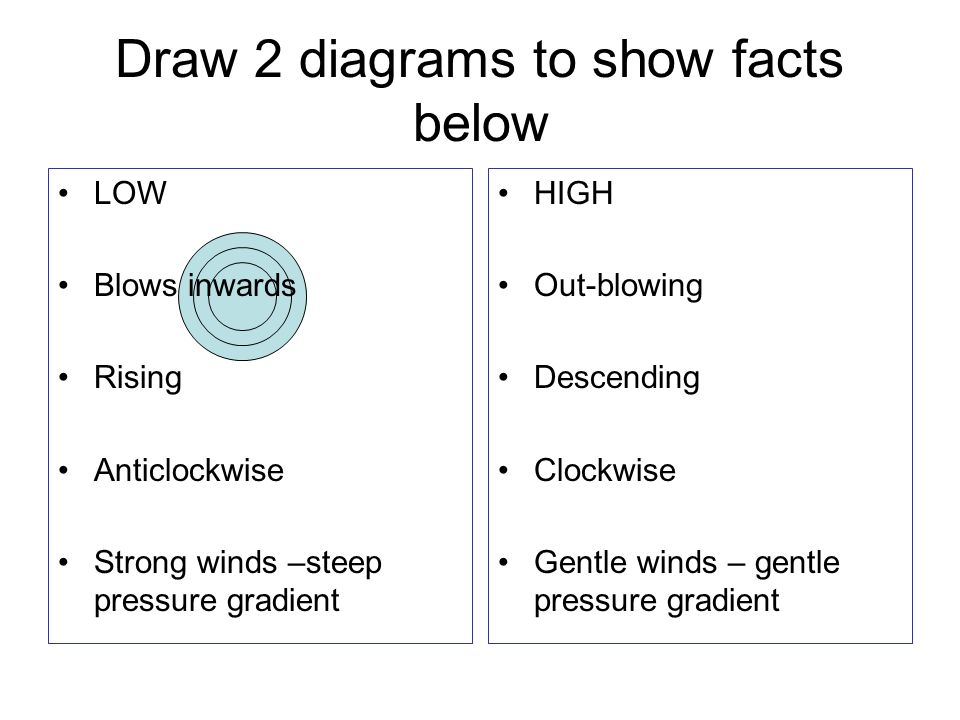 Draw 2 diagrams to show facts below