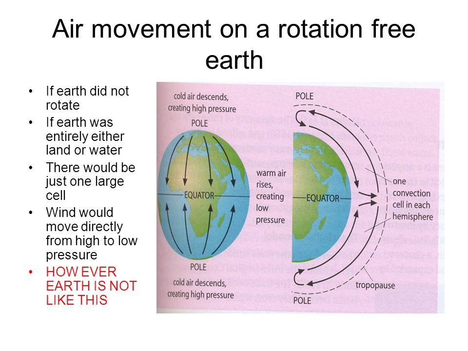 Air movement on a rotation free earth