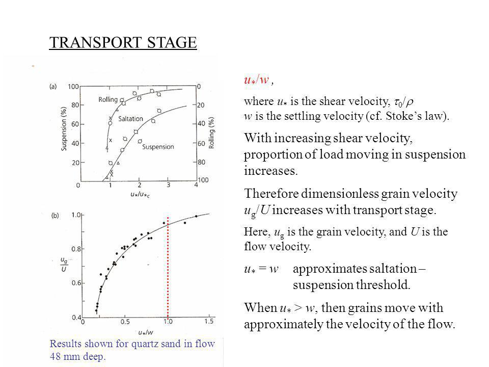TRANSPORT STAGE u*/w , With increasing shear velocity,