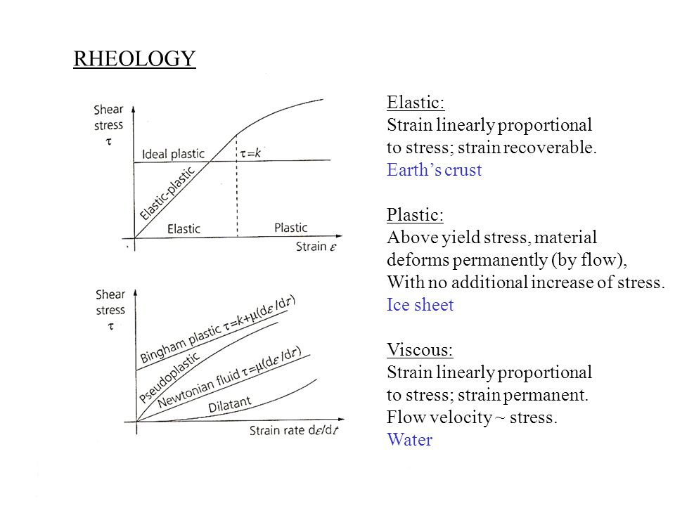 RHEOLOGY Elastic: Strain linearly proportional