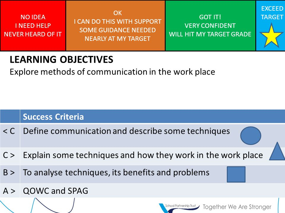 LEARNING OBJECTIVES Explore methods of communication in the work place