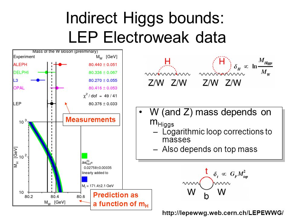 Indirect Higgs bounds: LEP Electroweak data