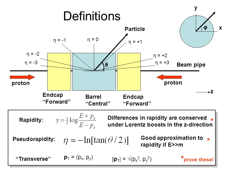 Definitions * * *prove these! y φ Particle x θ Beam pipe proton proton