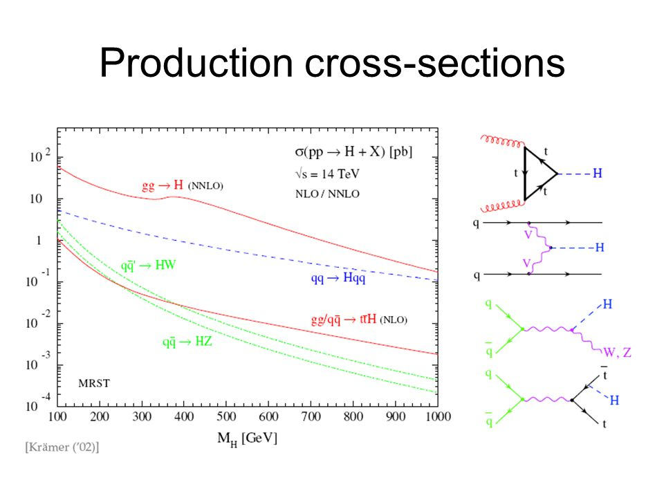 Production cross-sections