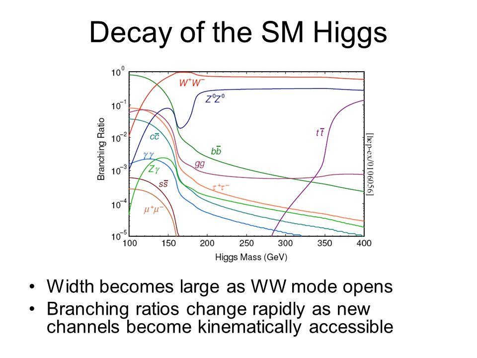 Decay of the SM Higgs Width becomes large as WW mode opens