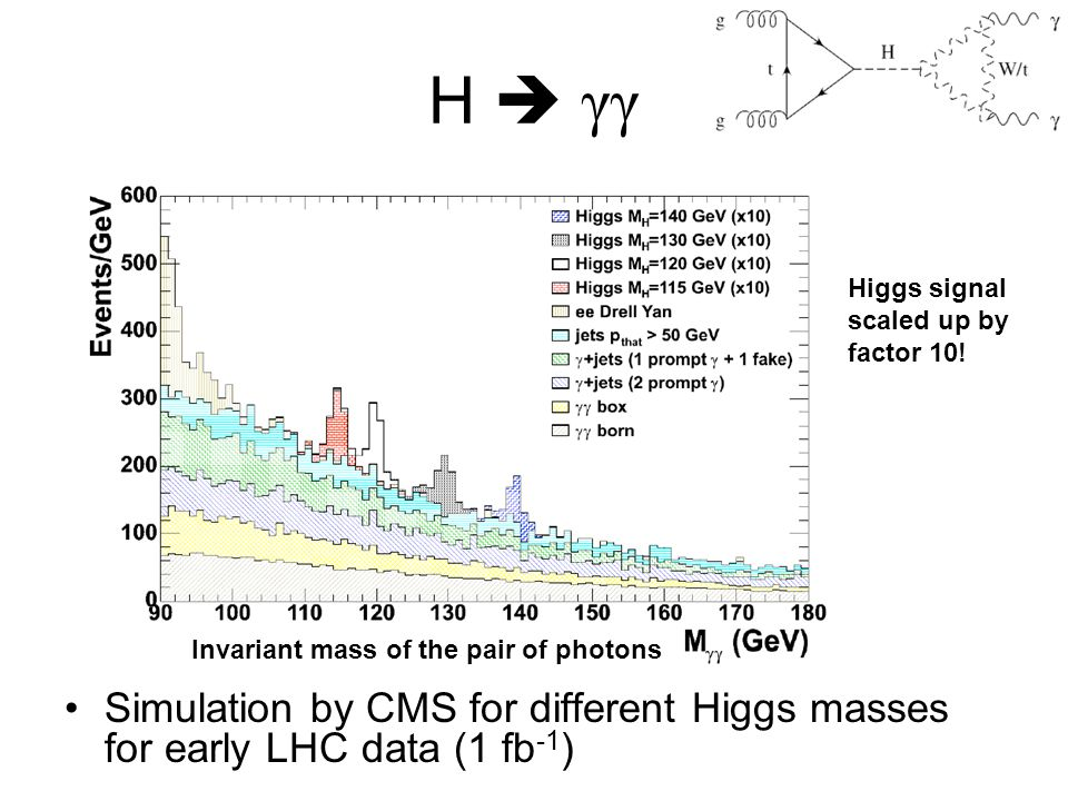 H  γγ Higgs signal scaled up by factor 10! Invariant mass of the pair of photons.