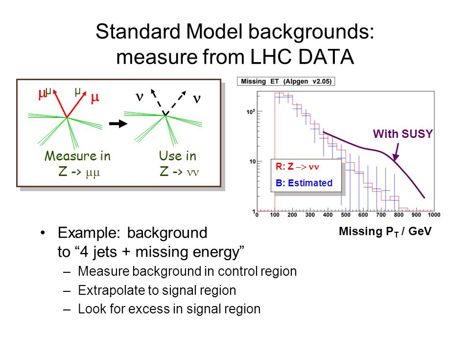 Standard Model backgrounds: measure from LHC DATA
