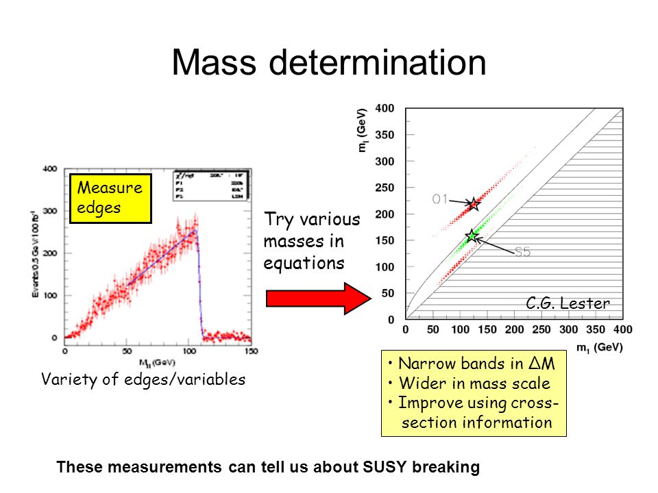 Mass determination Try various masses in equations Measure edges