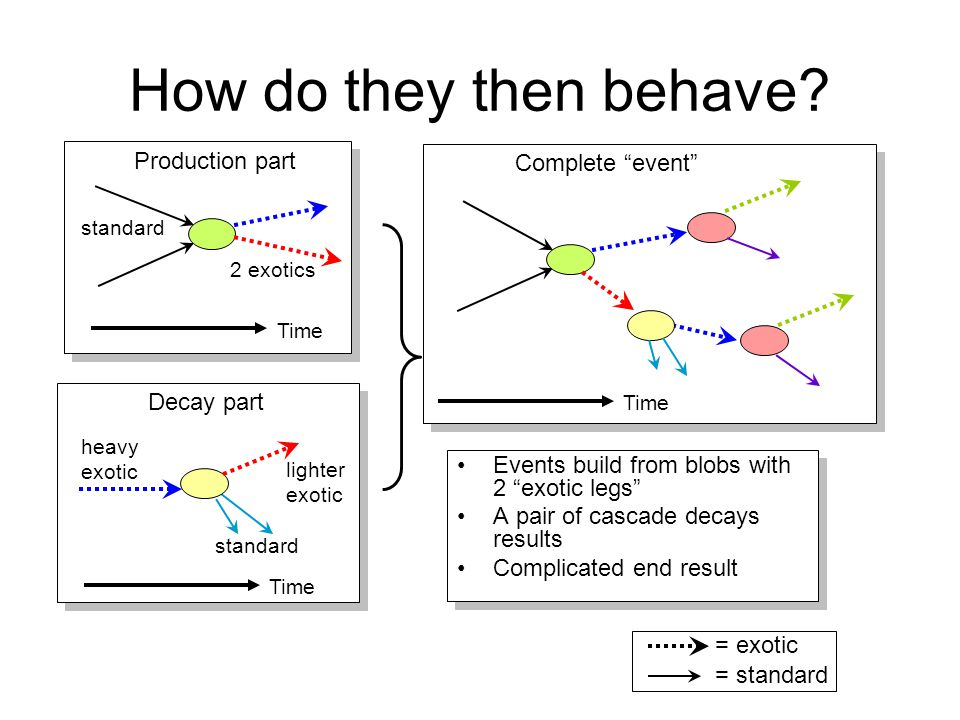 How do they then behave Production part Complete event Decay part