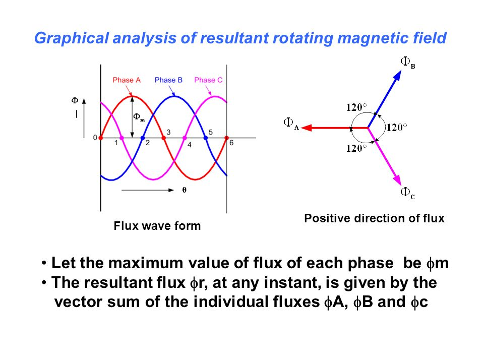 Graphical analysis of resultant rotating magnetic field