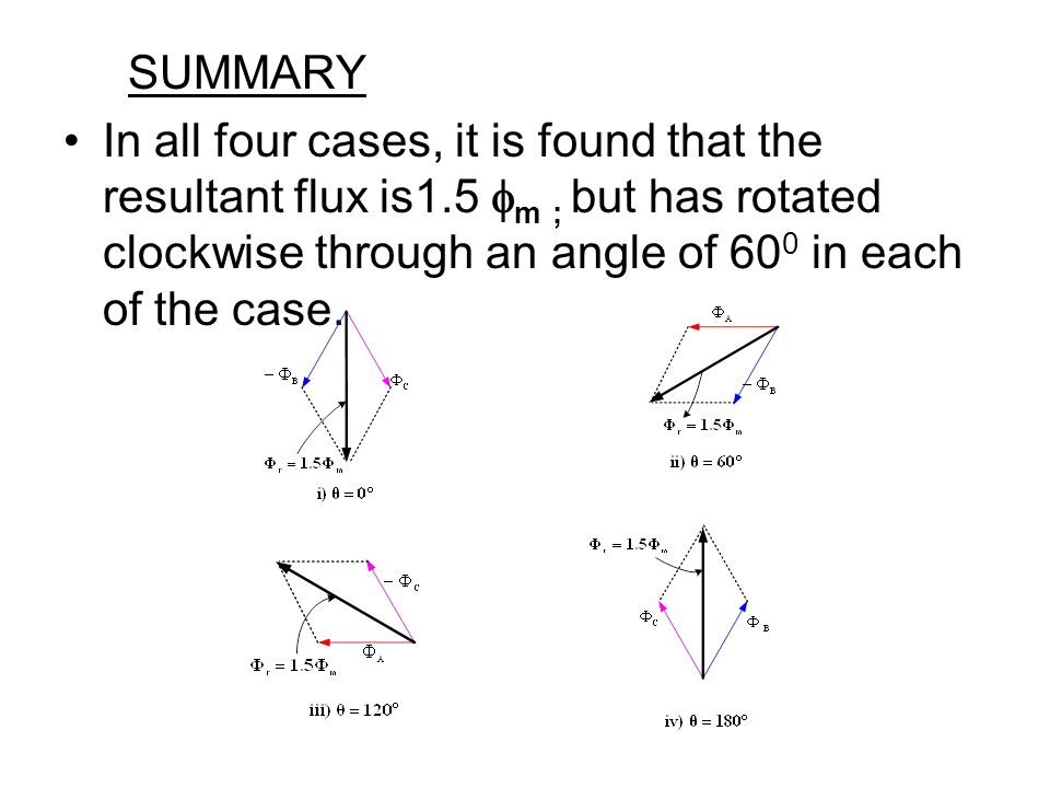 SUMMARY In all four cases, it is found that the resultant flux is1.5 m ; but has rotated clockwise through an angle of 600 in each of the case.