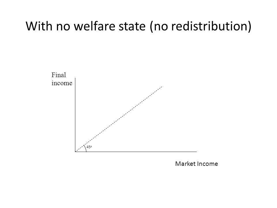 With no welfare state (no redistribution)
