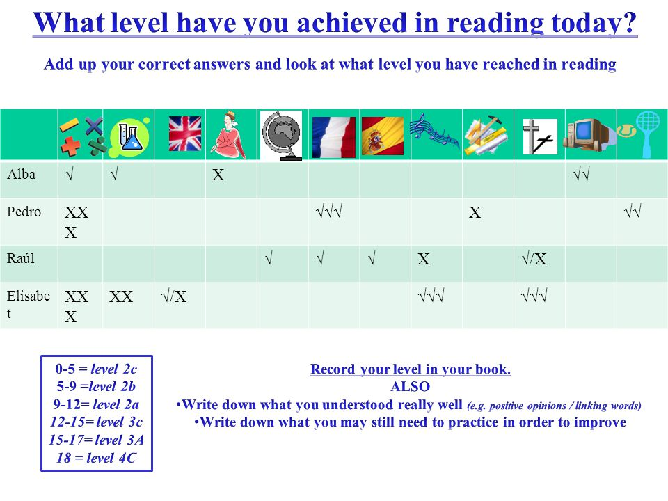 What level have you achieved in reading today