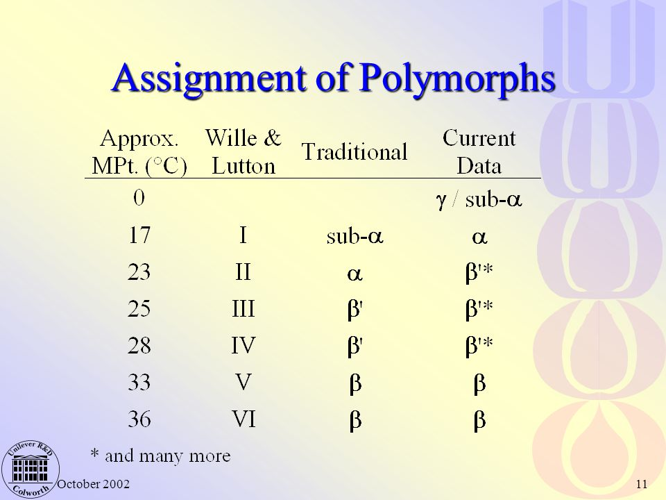 Assignment of Polymorphs