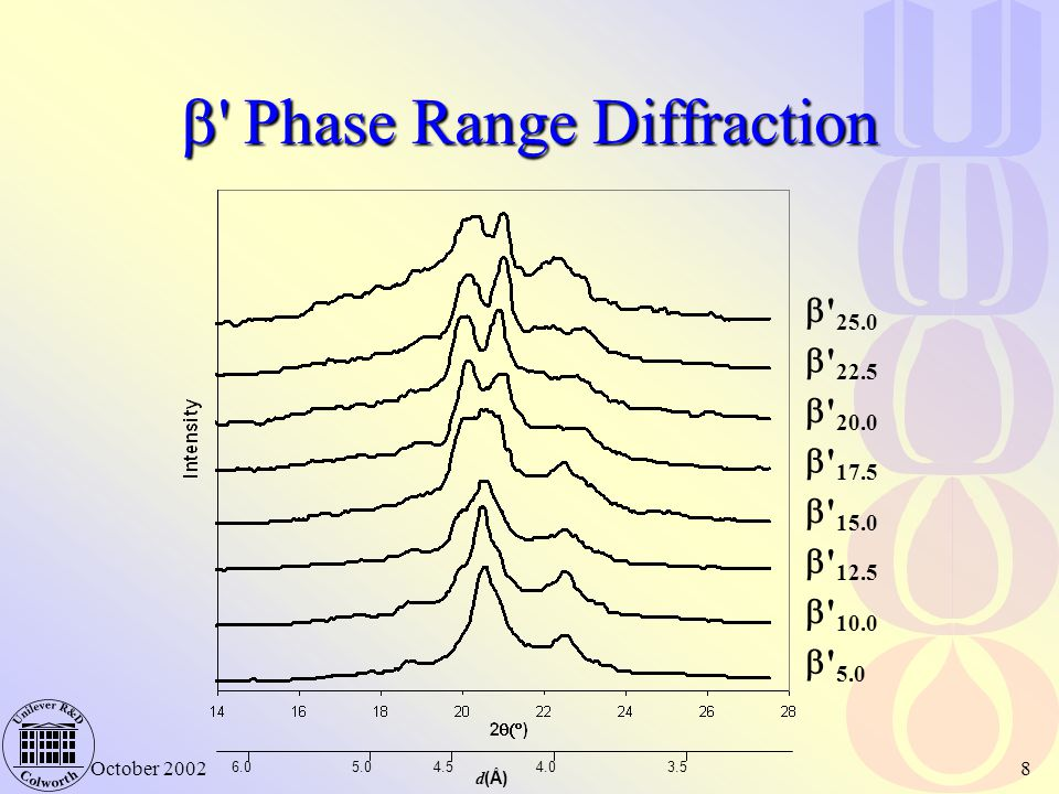  Phase Range Diffraction