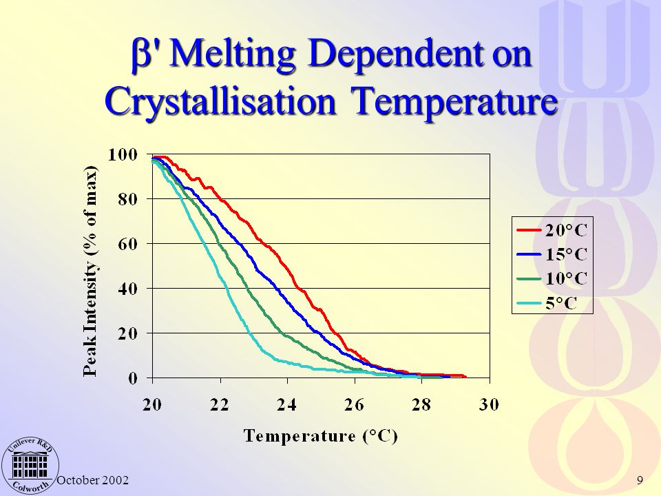  Melting Dependent on Crystallisation Temperature