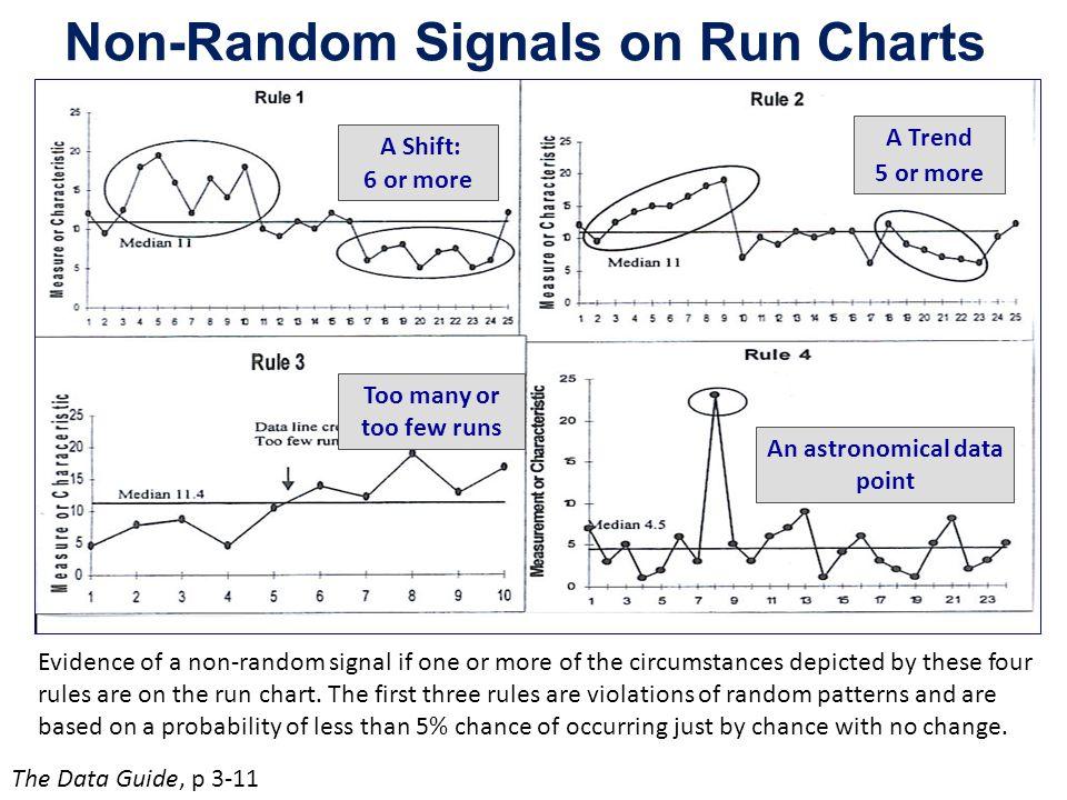 Interpreting run charts and shewhart charts ppt video online download non random signals on run charts ccuart Images