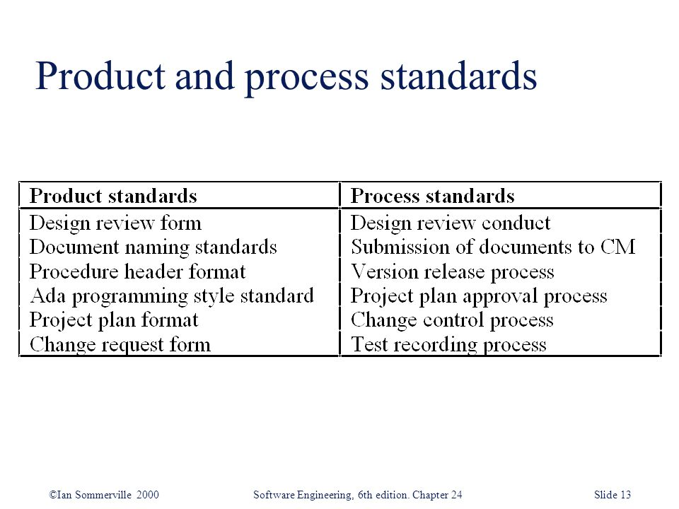 Product and process standards