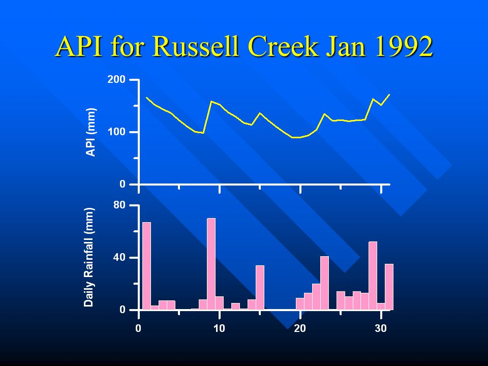 API for Russell Creek Jan 1992