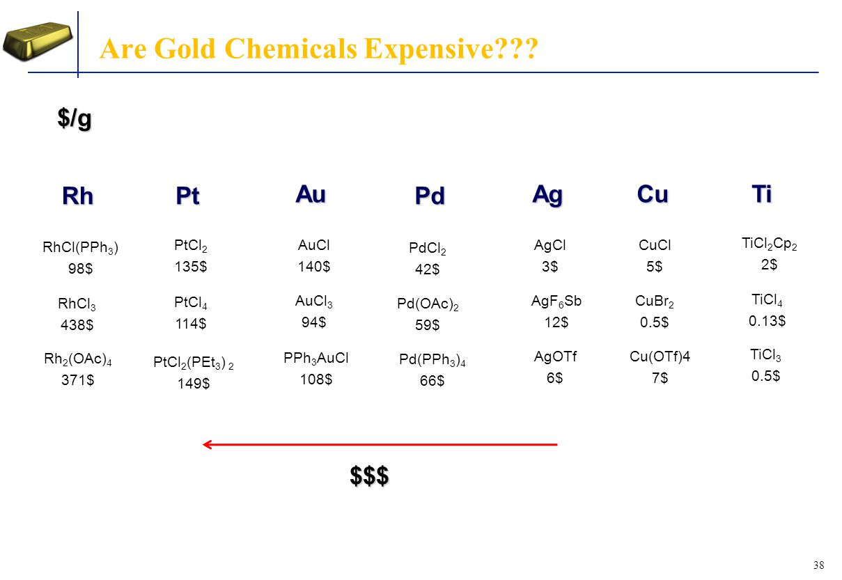 Are Gold Chemicals Expensive