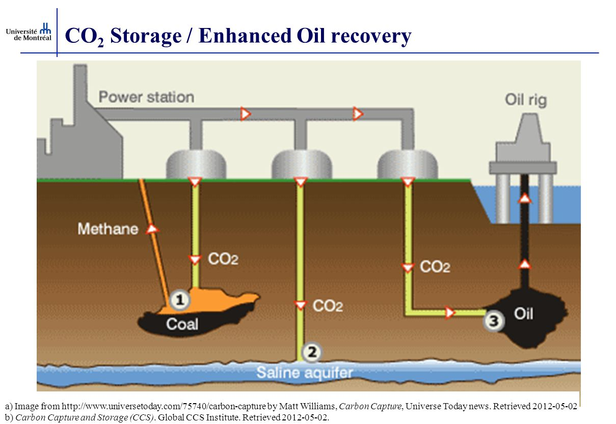 Life Of Synthetic Co2 Environmental Impact Ppt Download Oil Power Plant Diagram Storage Enhanced Recovery
