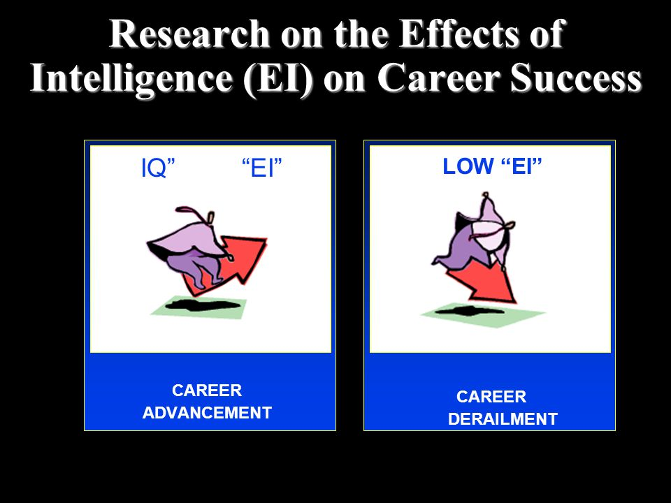 Research on the Effects of Intelligence (EI) on Career Success